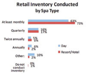May 2012 ISPA Snapshot Survey