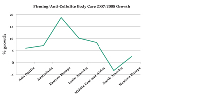 Firming Anti-Cellulite Body Care Growth Chart